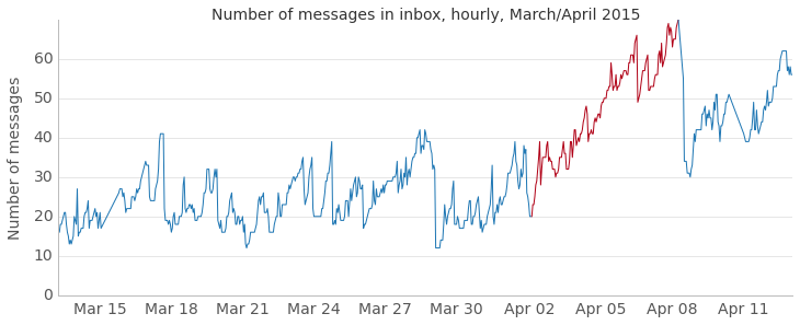 Figure 1. A steady, unchecked rise in inbox count during a representative month.