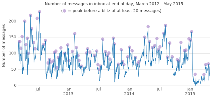 Figure 2. Three years of inbox count, emphasizing peaks before inbox blitzes.