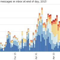 Three Years of Logging My Inbox Count